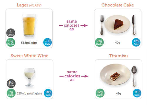 A pint of lager is equivalent in calories to a 40g portion of chocolate cake; a small glass of sweet white wine is equivalent to a 45g portion of Tiramisu