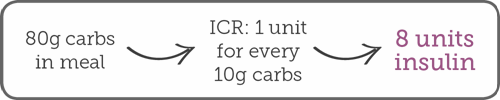 80g carbs inn meal - ICR: 1 unit for every 10g carbs = 8 units of insulin