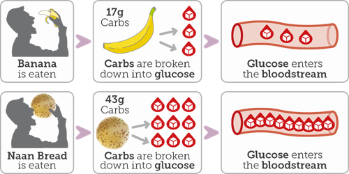 Banana is eaten - it has 17g of carbs and it is broken down to a small amount of glucose that enters the bloodstream; Naan bread is eaten which has 43g of carbs - it is broken down into a larger amount of glucose which enters the bloodstream
