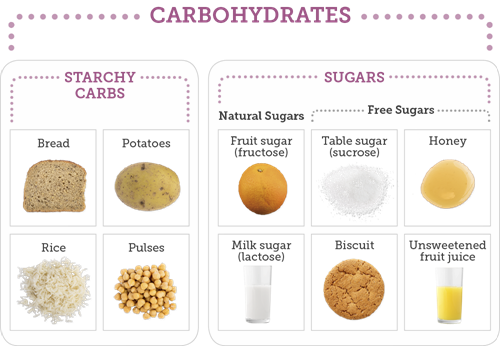 Examples of starchy carbohydrates such as bread, rice, potatoes and pasta; examples of sugary carbohydrates such as biscuits, fruit juice, milk, honey and table sugar